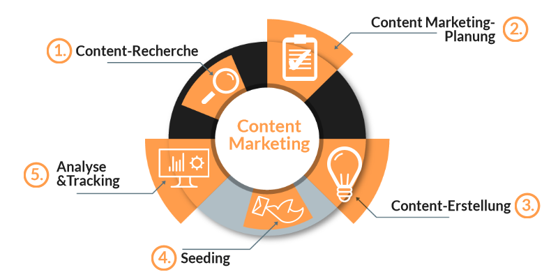Ablauf Content Marketing