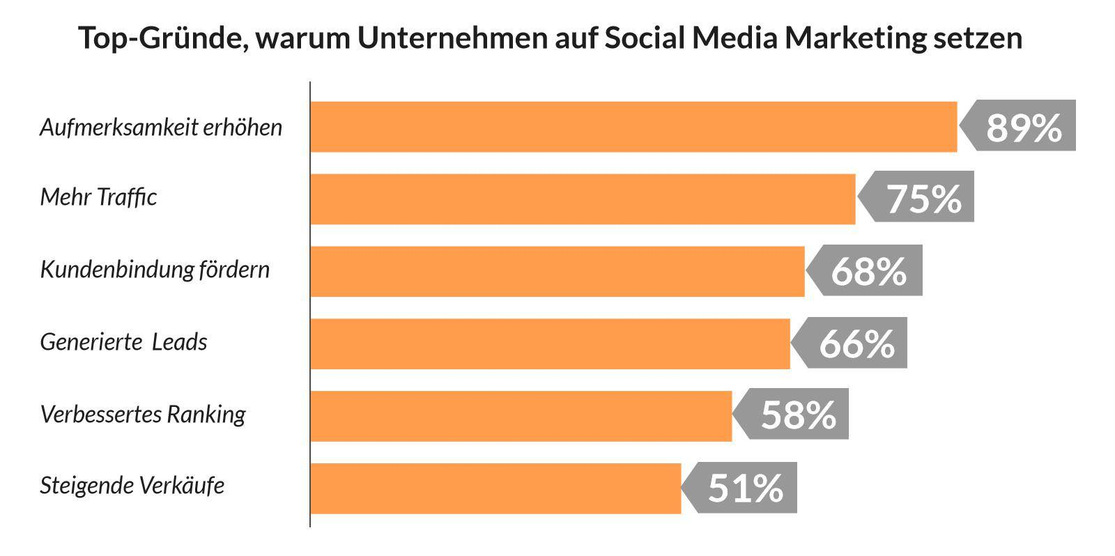 Social Media Betreuung